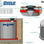 What are Raincycle Water Tanks?