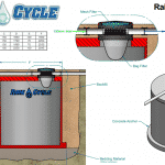 How Can you best use a Raincycle Tank to Store Water?