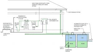 Diagram of Onsite Detention Tank